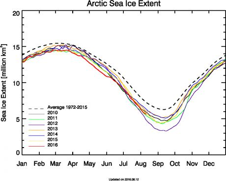 Arctic Melt season almost over