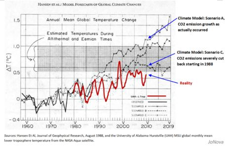 A Graph showing how completely useless  leading  Climate Scientists turned out to be when it comes to 'predicting' future climate/temp