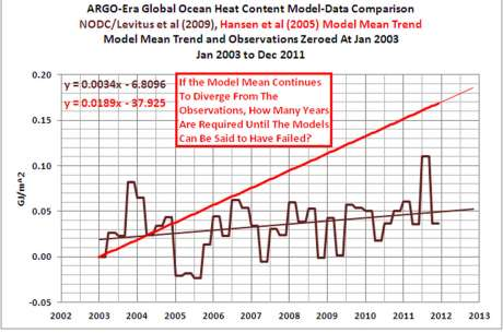 Global Ocean Heat Content - James Hansen versus REALITY - Reality Wins again!