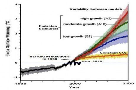 Graph, from 2007, of Temp 'predictions' from year 2000 onwards, with actual REAL post-2000 Temp data grafted on